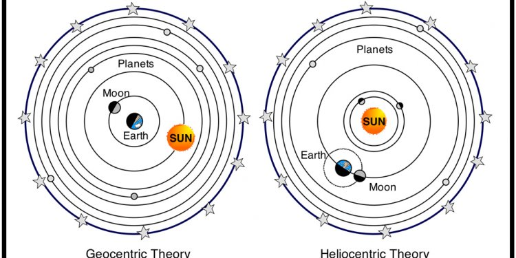 Heliocentric and Geocentri