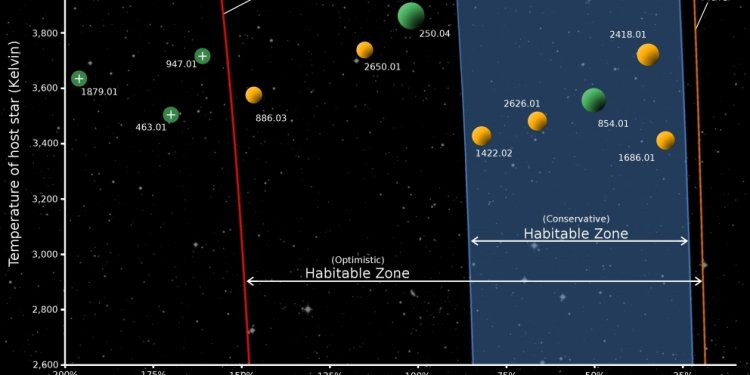 Earth-sized planets in hab