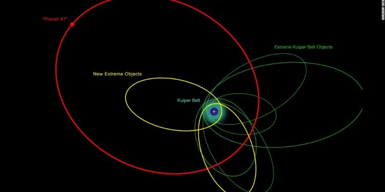 An illustration of the orbits
