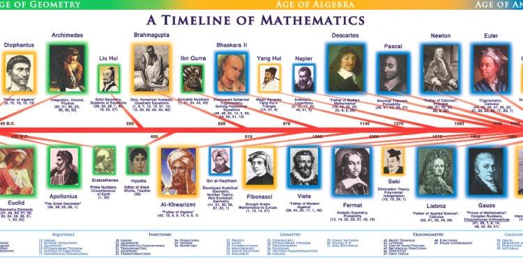 Math%20timeline.png