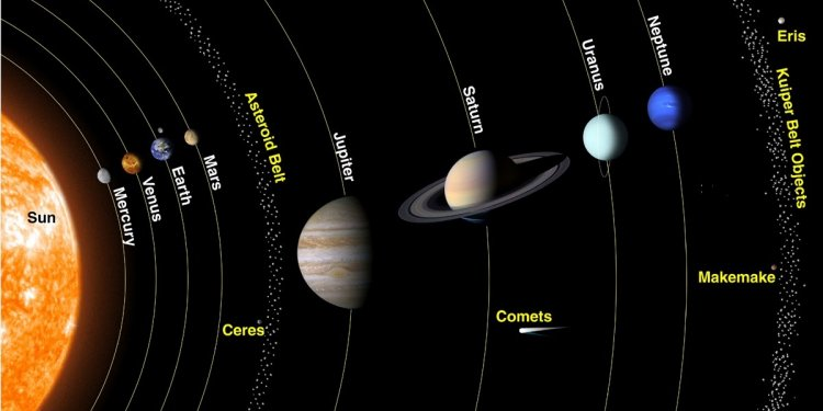 The History Of Solar System