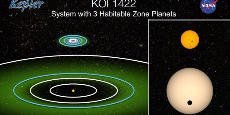 Habitable planets found