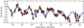 Plot showing the wobble of Proxima Centauri, from data taken in 2016