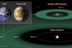 This diagram shows the position of Kepler-186f in relation to Earth.