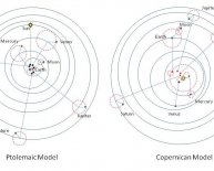Copernicus solar system theory