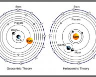 Geocentric and heliocentric Theories