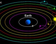 Geocentric theory History