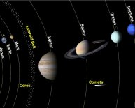 History of solar system