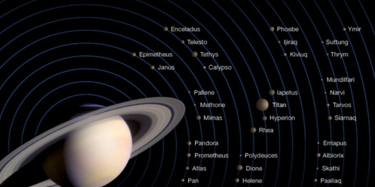 Who discovered Saturn?